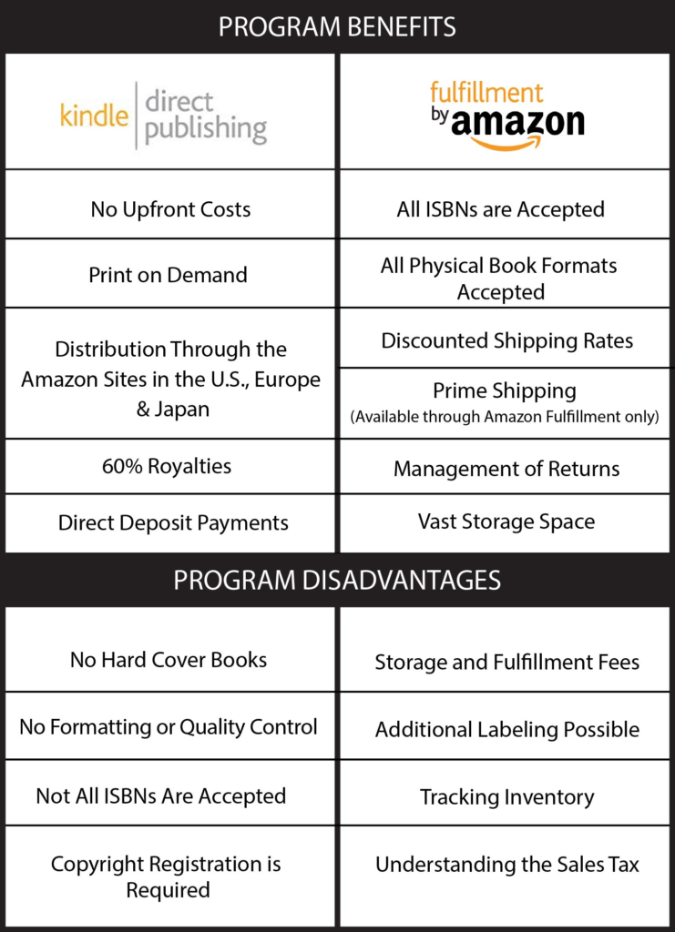 Amazon Programs